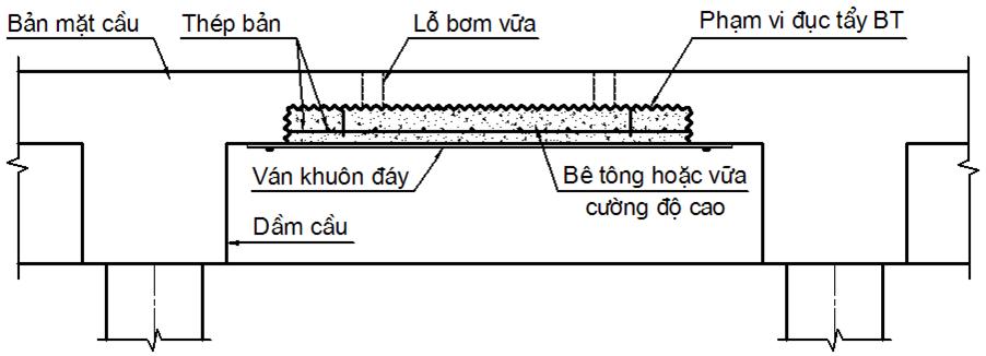 Sửa chữa hư hỏng kết cấu cầu cảng bằng pp đổ ván khuôn